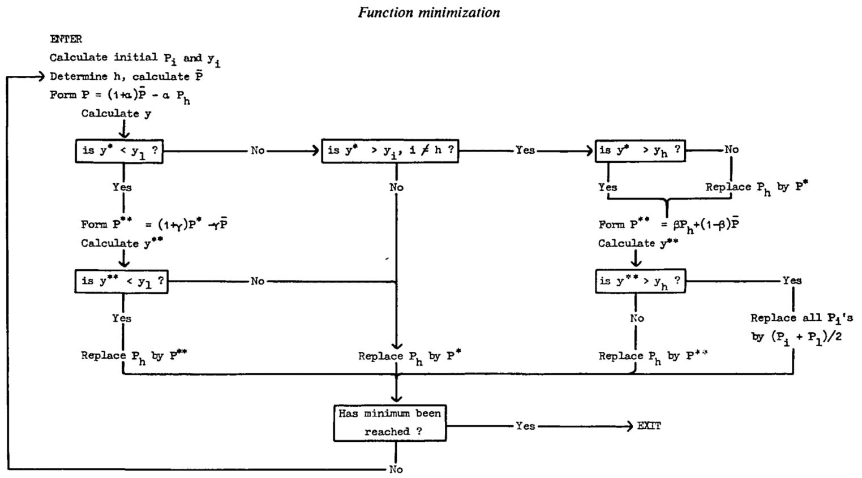 Simplex Nelder-Mead Optimization (Amoeba Search) - ChE Junkie